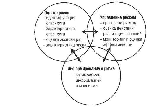 Схема анализа риска для