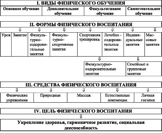 Схема системы физического
