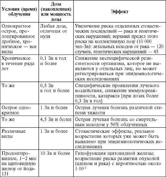 3 поликлиника северодвинск регистратура онлайн запись
