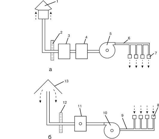 Механическая вентиляция: