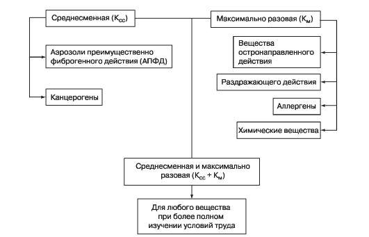 вредные вещества классификация воздействие методы защиты
