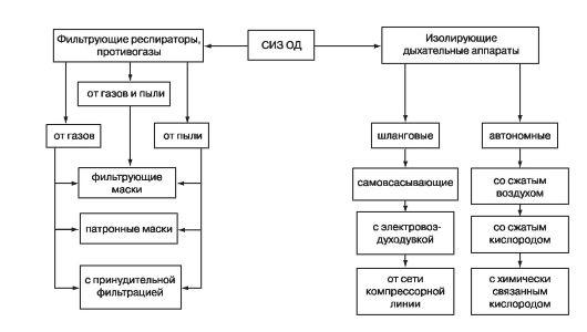 mb4 - Классификация средств индивидуальной защиты