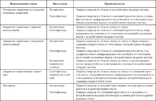 mb4 002 - Классификация средств индивидуальной защиты
