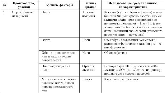 mb4 003 - Классификация средств индивидуальной защиты