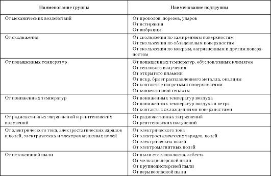 mb4 004 - Классификация средств индивидуальной защиты