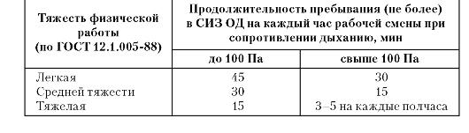 mb4 005 - Классификация средств индивидуальной защиты