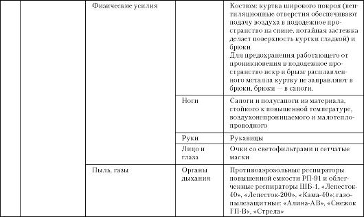 mb4 006 - Классификация средств индивидуальной защиты
