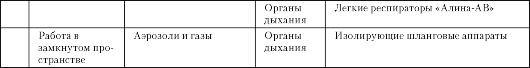 mb4 007 - Классификация средств индивидуальной защиты
