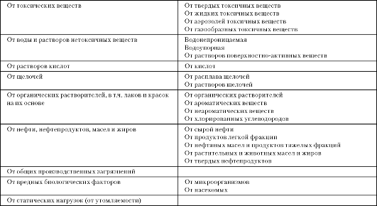 mb4 008 - Классификация средств индивидуальной защиты