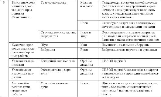 mb4 009 - Классификация средств индивидуальной защиты