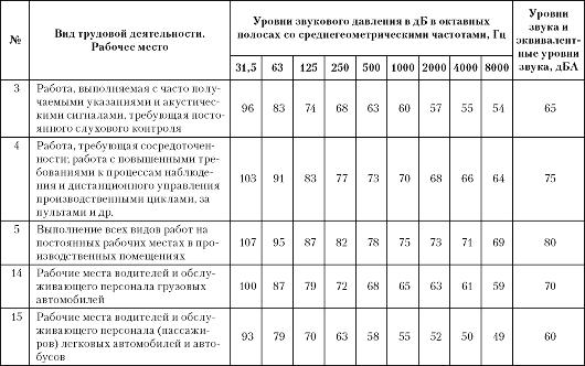 Руководство Р 2.2.013 94