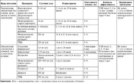 резекции яичников (у