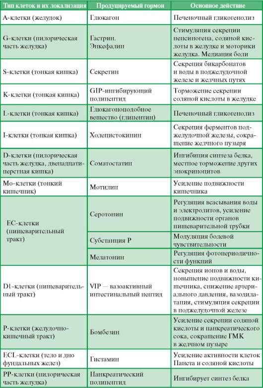 органов пищеварительной