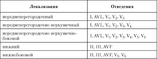 ГЛАВА 17 ИНФАРКТ МИОКАРДА