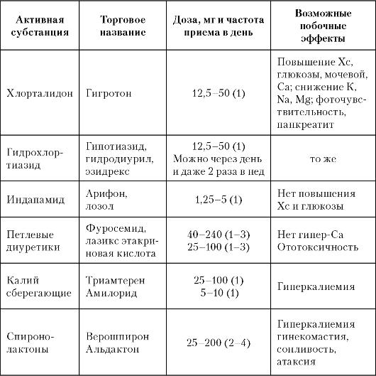 ГЛАВА 20 АРТЕРИАЛЬНАЯ