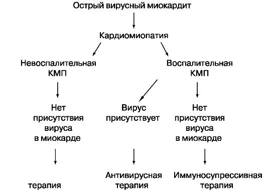 Схема 1.1. Лечение