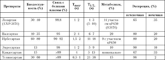 антагонисты рецепторов ангиотензина ii