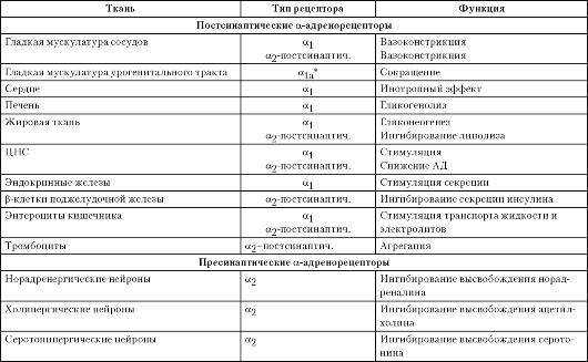 Адреноблокаторы альфа и бета реферат 6132