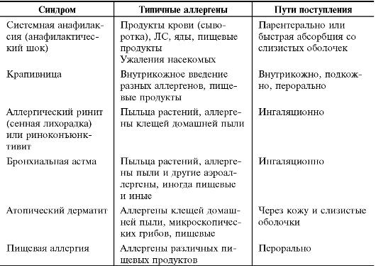 Аллергены и аллергические - F-med ru
