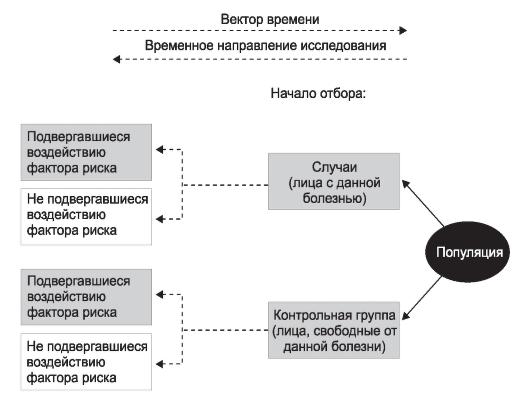 Схема исследования типа
