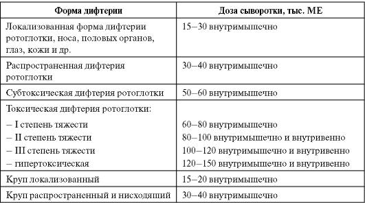 Паратифы A, B, C: симптомы, причины, диагностика и лечение паратифа A, B, C