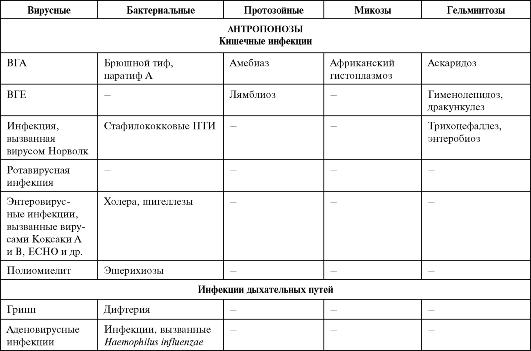 симптомы наличия паразитов у человека