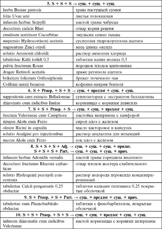 рецепт на новокаин латинском
