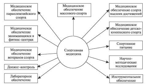 Схема 10.1.