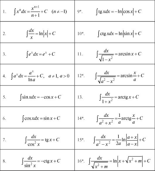найти неопределенный интеграл формулы