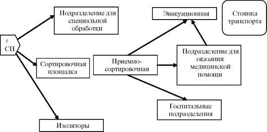 Схема развёртывания этапа