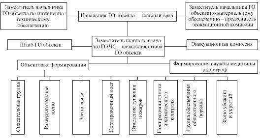 Организация штаба ГОЧС в