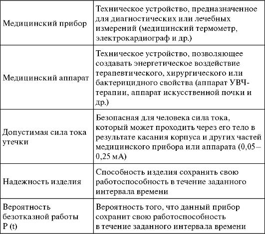 Электробезопасность и надежность медицинской аппаратуры 2 группа допуска электробезопасности комиссия