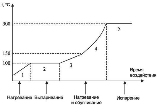 Сколько стоит операция на глаза близорукость чебоксары