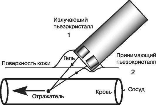 2 - приемник ультразвука