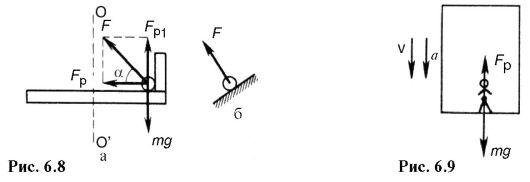 Шаровой шарнир в тазобедренном суставе человека как пример трехосного соединения локтевой сустав растяжение
