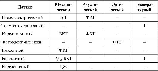 Таблица 21.1