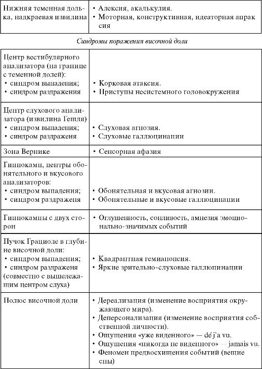 Поля Цитоархитектонические Бродмана фото