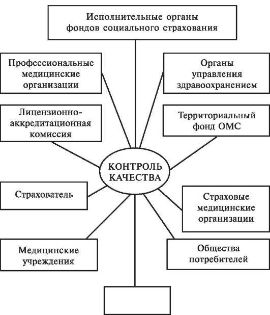 контроль качества в системе здравоохранения