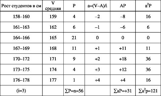 корреляция и метод статистики общественное здоровье