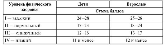 индекс здоровья формула для детей в детском саду