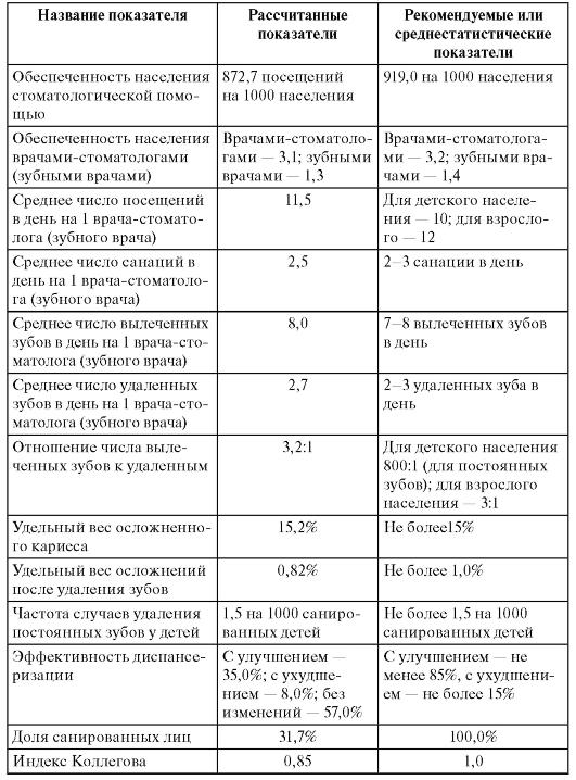 Медицинская Карта Стоматологического Больного Форма 043 У Образец 2015 - фото 5