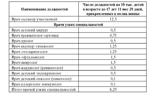 Терапевты поликлиники 20 москва