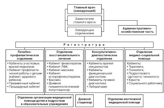структура детской