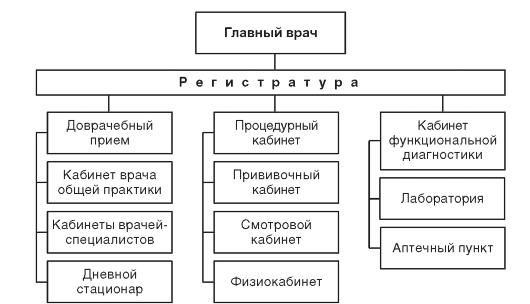 Рис 10 5 примерная организационная