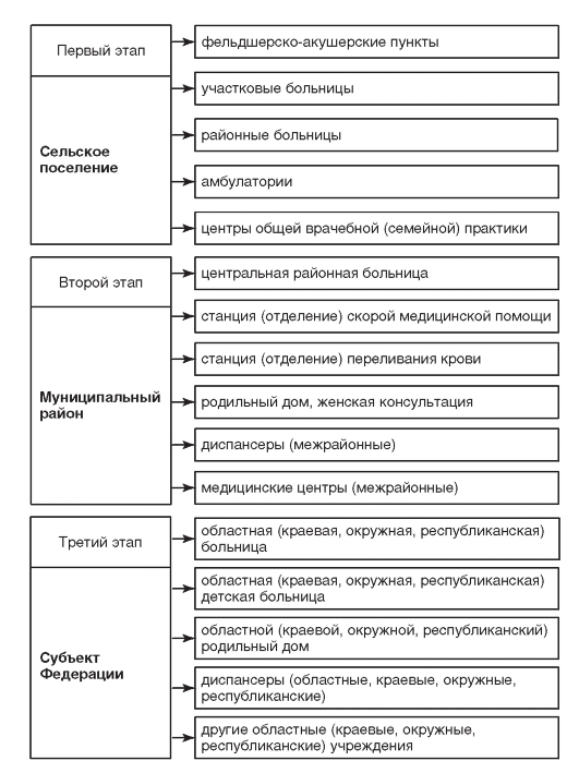 Медицинская помощь сельскому населению на І ІІ ІІІ етапах Описание vmede org sait content obshesyvennoe 3d shepin 2011