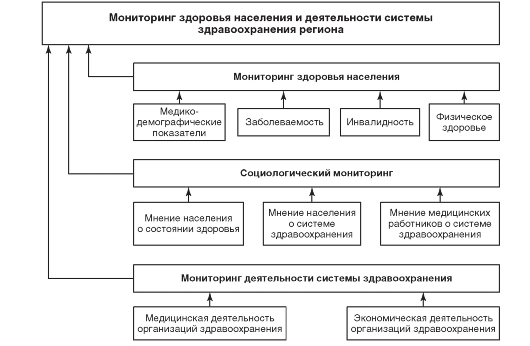 Блок схема мониторинга