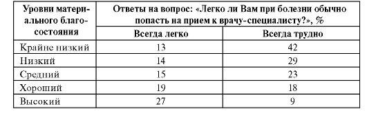 роль государства в улучшении здоровья населения россии
