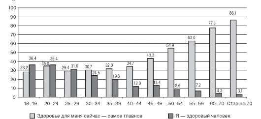 сколько групп здоровья детей и подростков выделяют медики