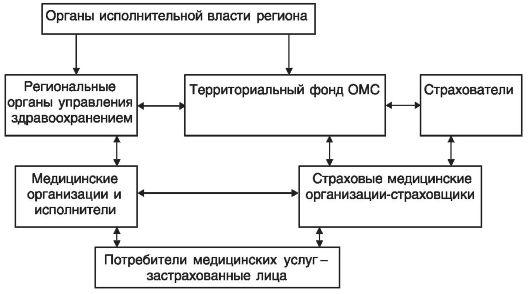 участников ОМС