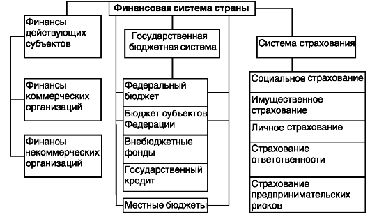 Общая схема финансовой системы